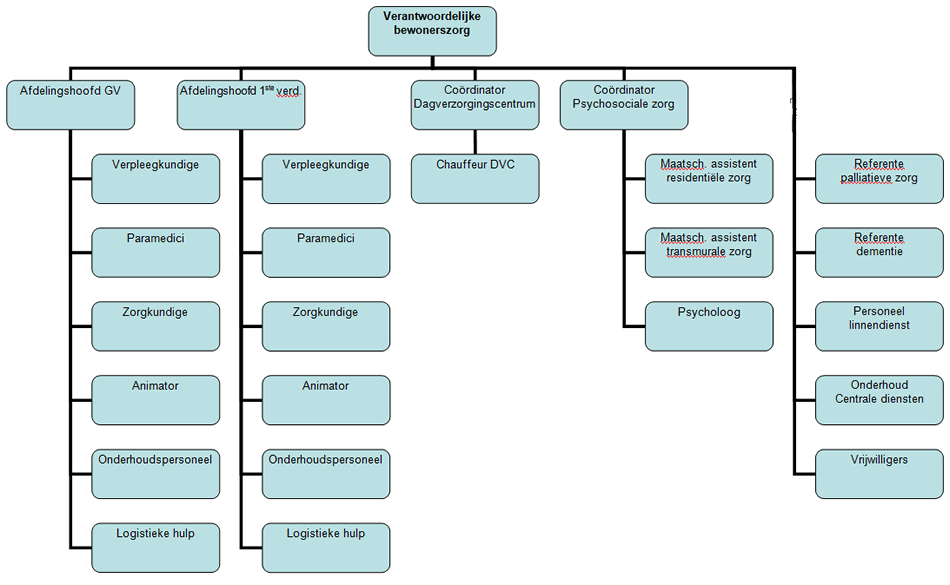 organogram of a restaurant For a bar or restaurant the top o f the organizationalchart would be the owner this could then be followed by a manager,then shift manager, and finally bartenders and waitresses.