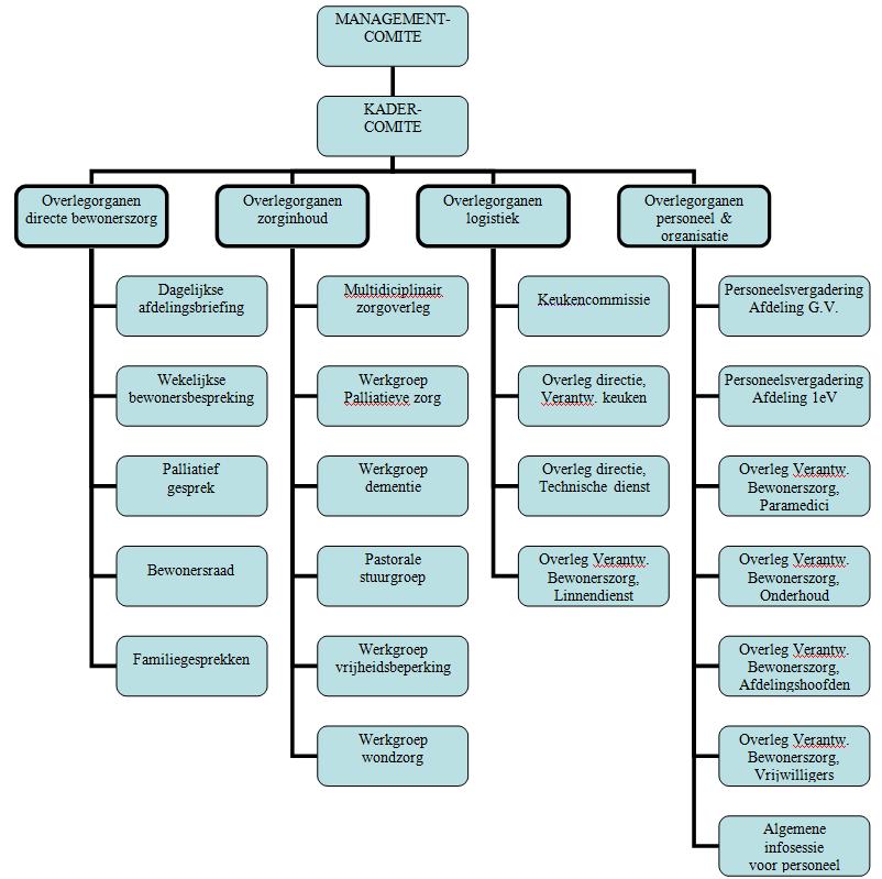 Organogram Overlegstructuur